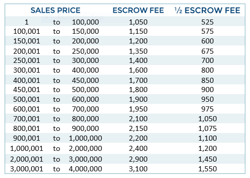 Escrow Chart